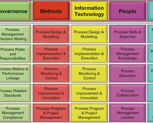 6 factores centrales BPM